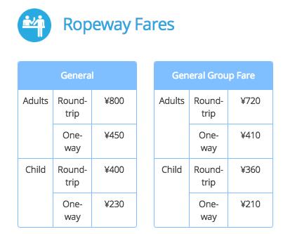 Japan - Ropeway Fares
